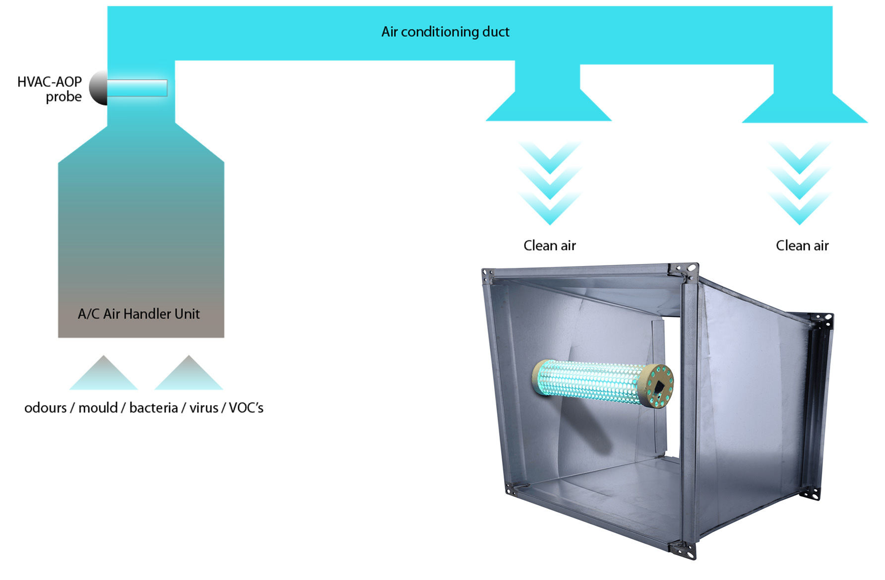 In-Duct Air Purification System service for superyachts